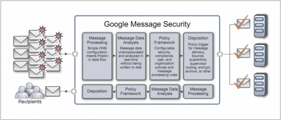 Google-Message-Security
